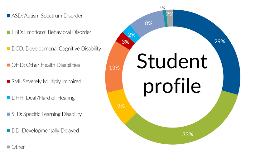 Student profile FY17