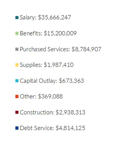 ExpendituresN